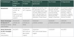Kosten TV-Werbung