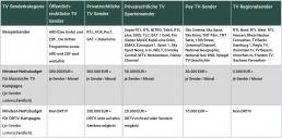 Kosten Tv Werbung