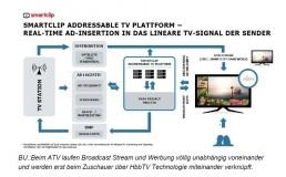 Wie funktioniert Adressable TV (ATV) am Beispiel Smartclip